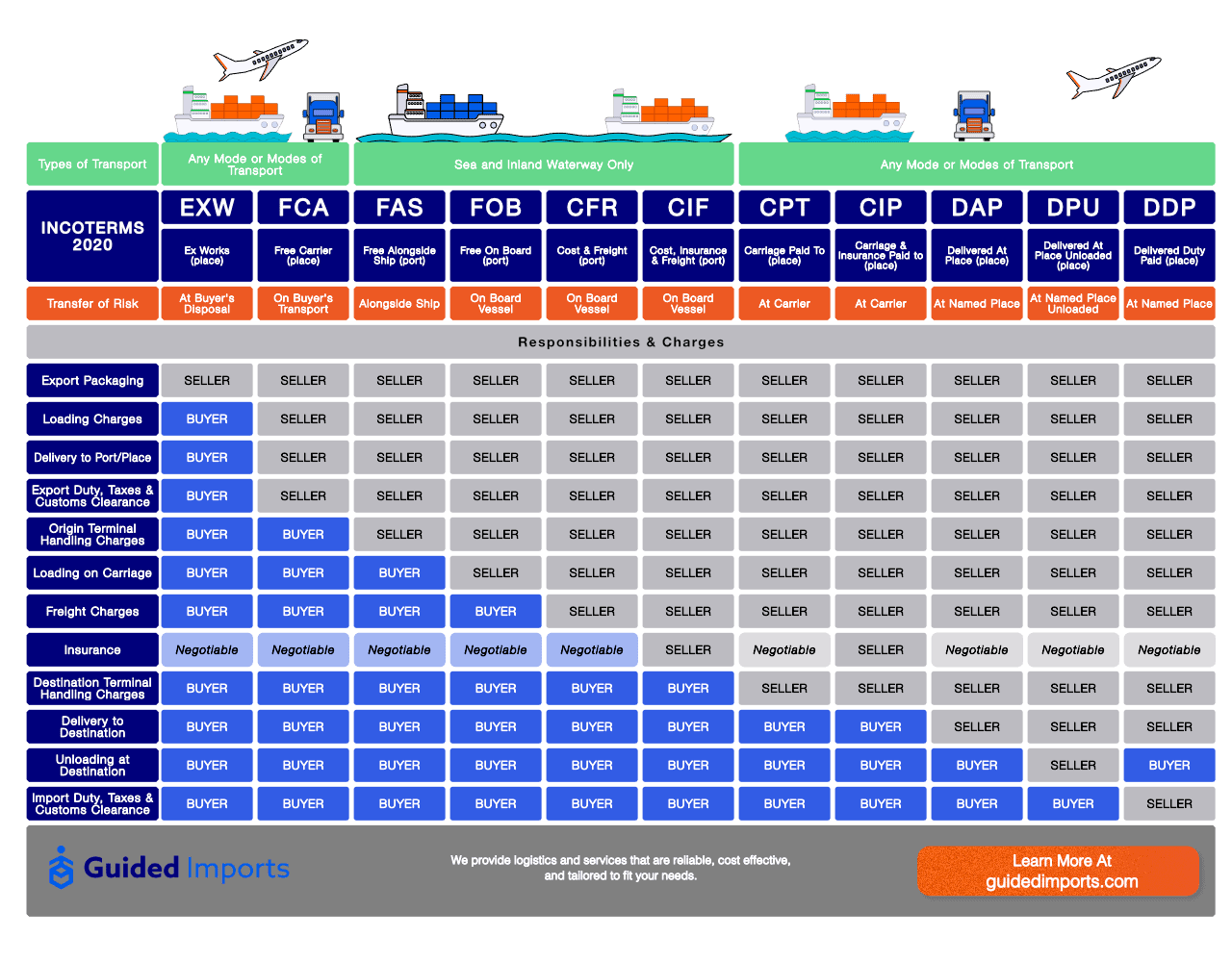 what-are-incoterms-guide-image